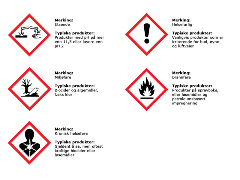 faresymboler betydning